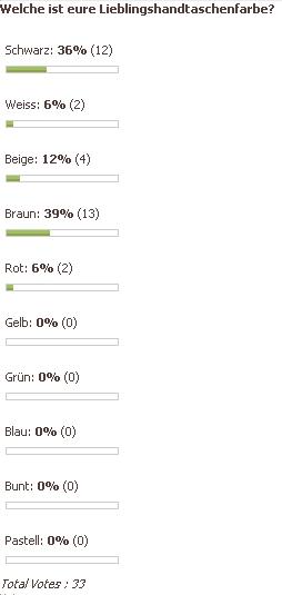 Ergebnisse der Umfrage September/Oktober 2006
